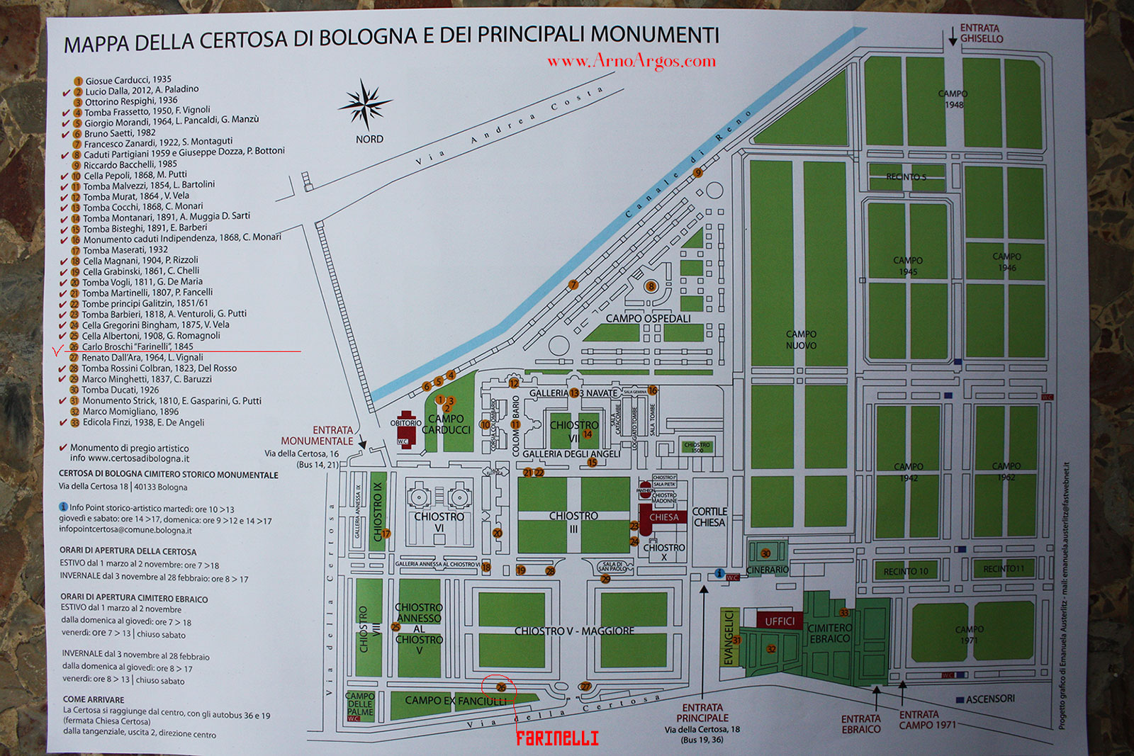 Farinelli Arno Argos Raunig map